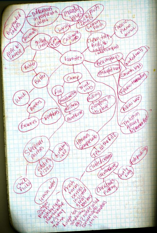 stephanie klein mindmapping