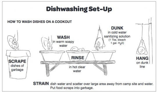 Outdoor Dishwashing